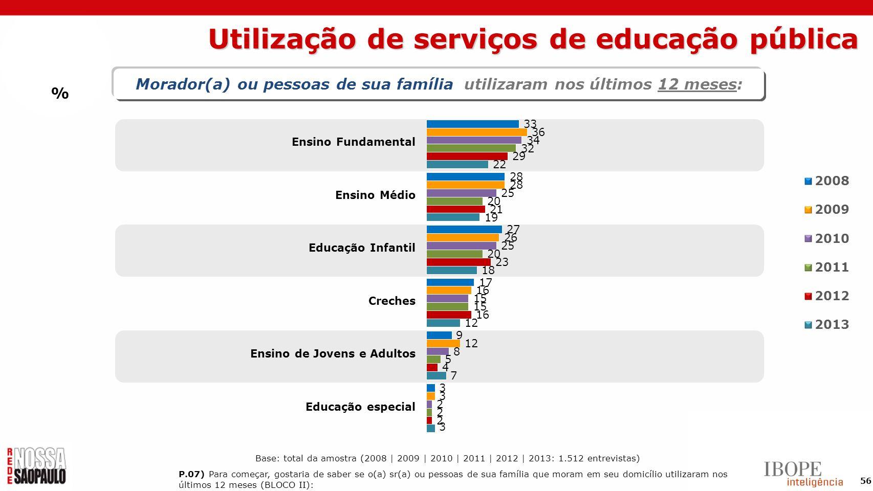 Utilização de serviços de educação pública