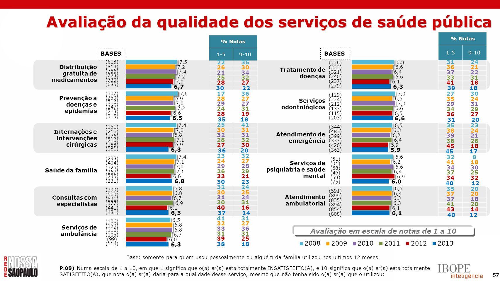 Avaliação da qualidade dos serviços de saúde pública