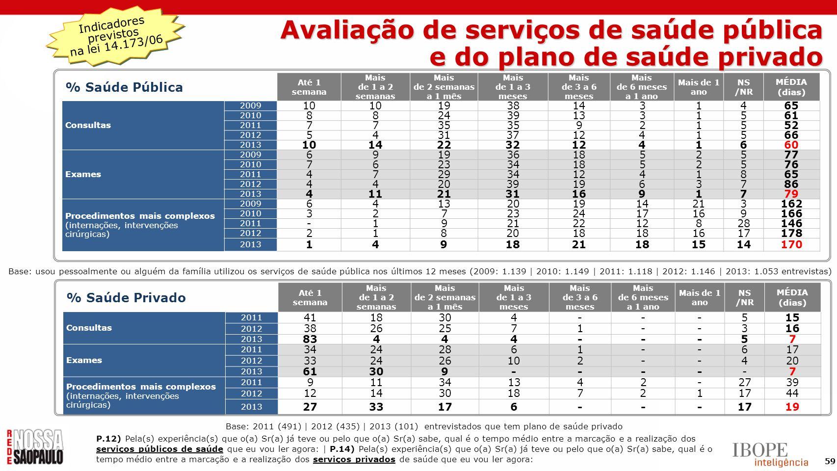 Avaliação de serviços de saúde pública e do plano de saúde privado