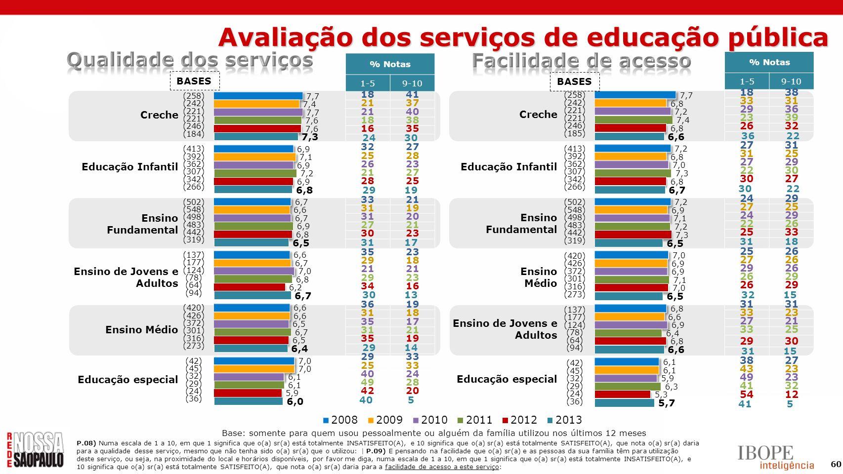Avaliação dos serviços de educação pública