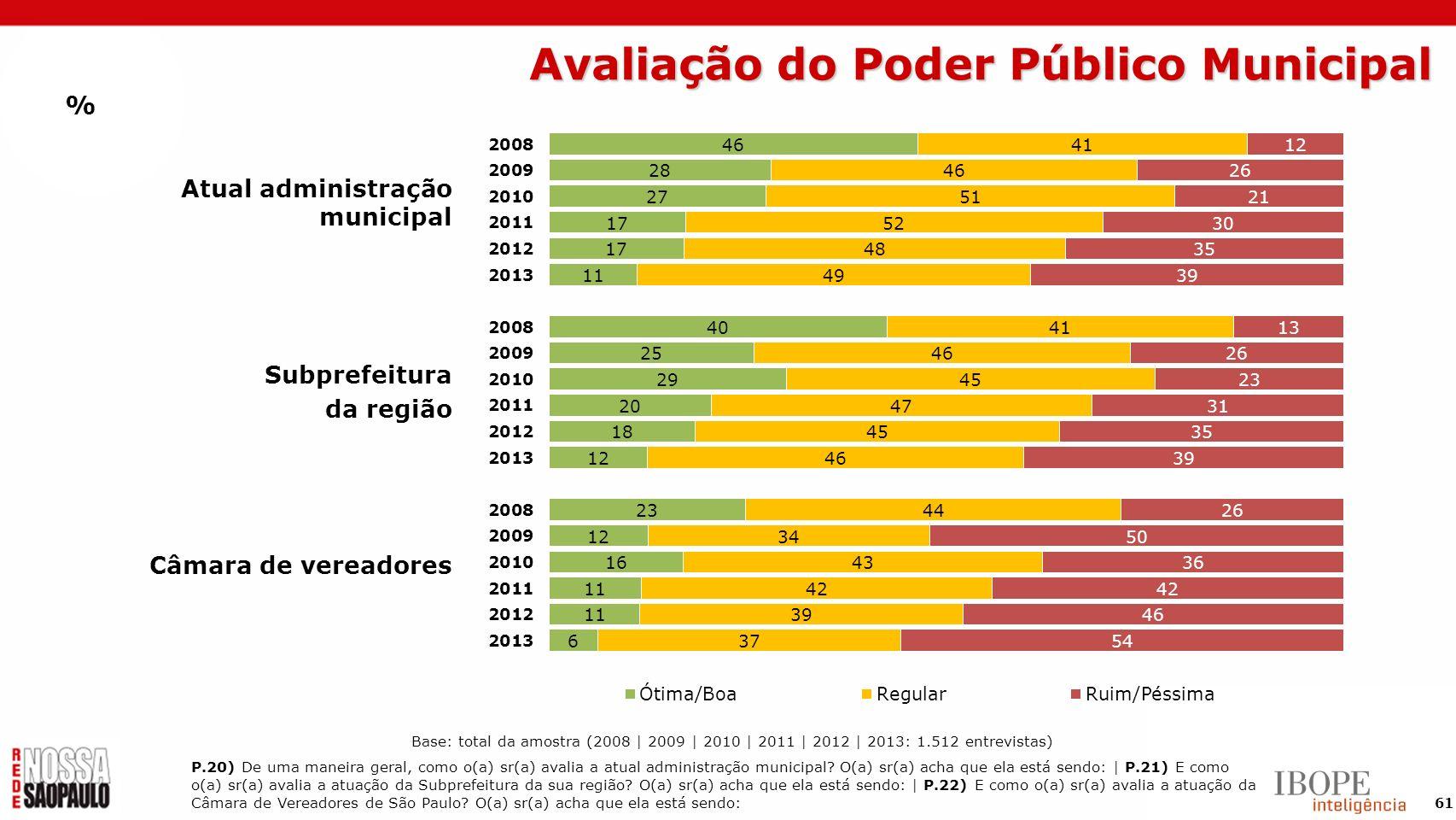 Avaliação do Poder Público Municipal