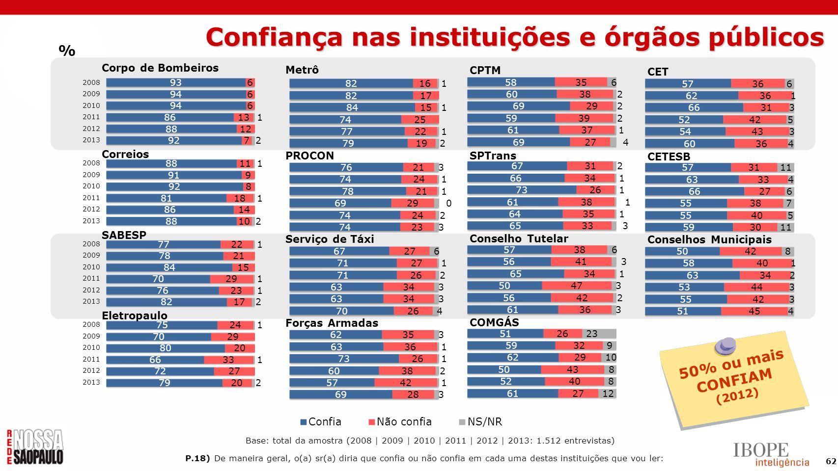 Confiança nas instituições e órgãos públicos
