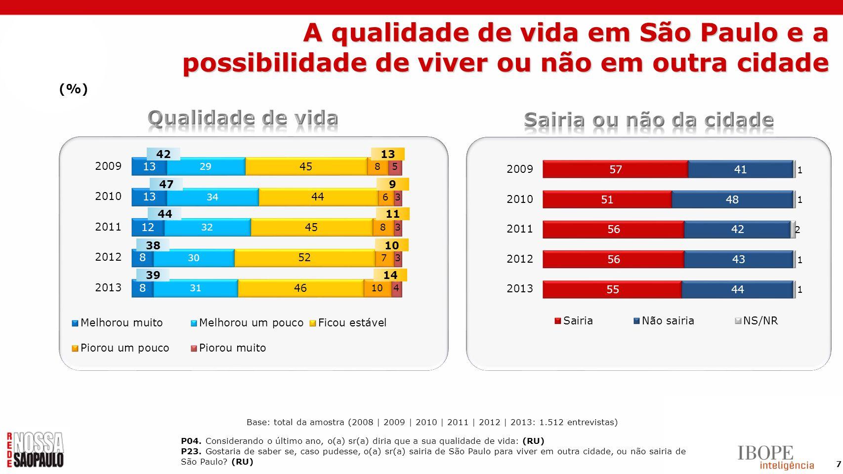 A qualidade de vida em São Paulo e a possibilidade de viver ou não em outra cidade