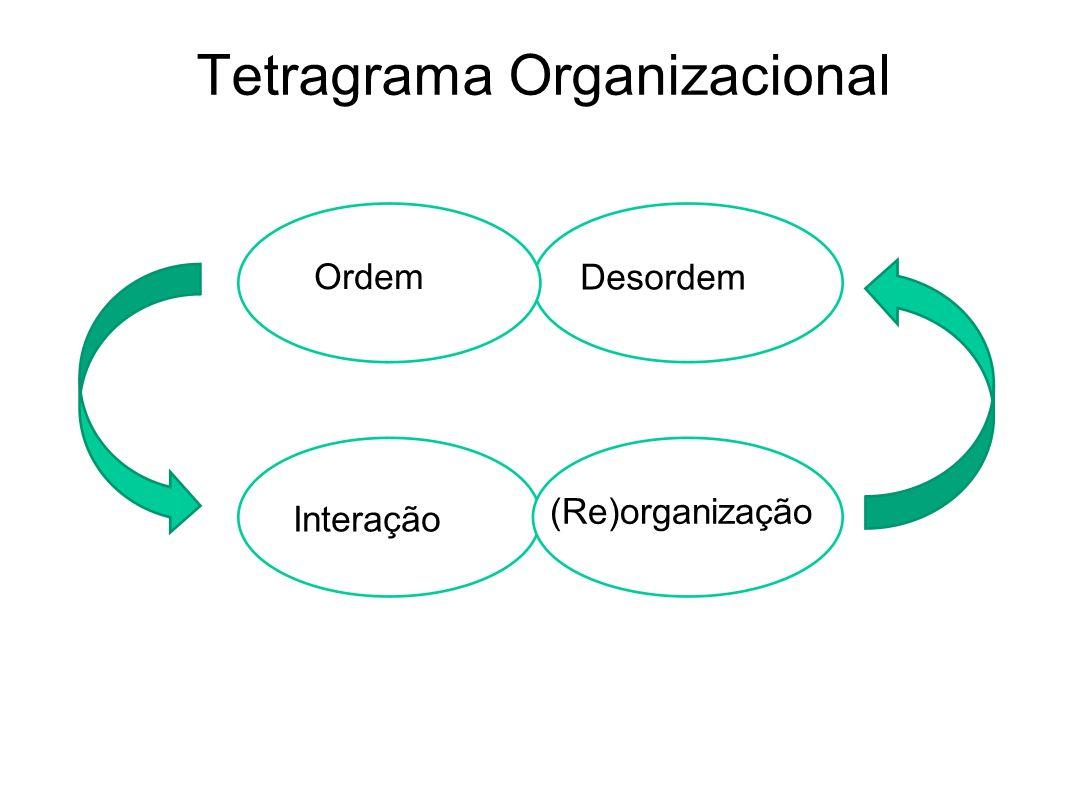 Tetragrama Organizacional