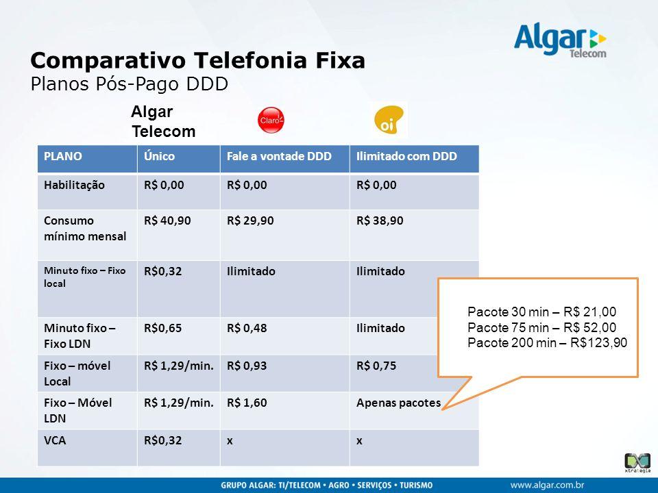 Comparativo Telefonia Fixa Planos Pós-Pago DDD