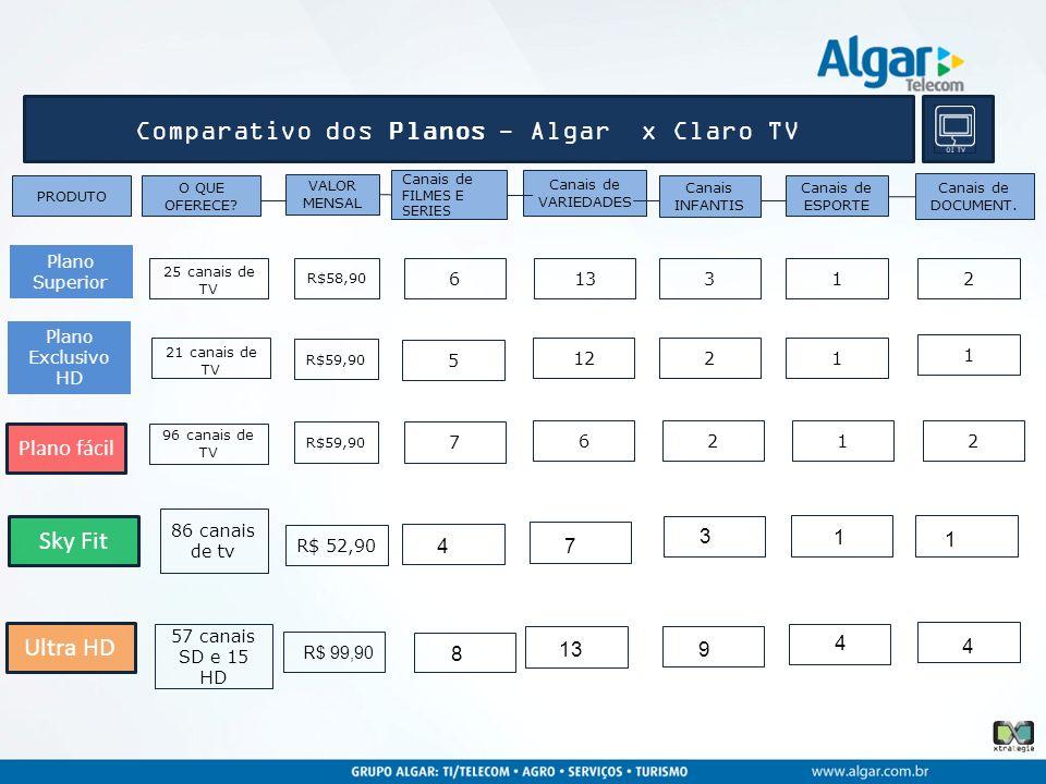 Comparativo dos Planos - Algar x Claro TV