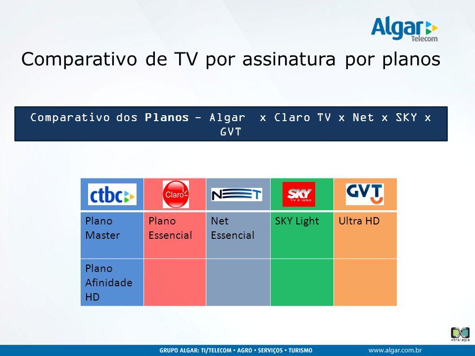 Comparativo de TV por assinatura por planos