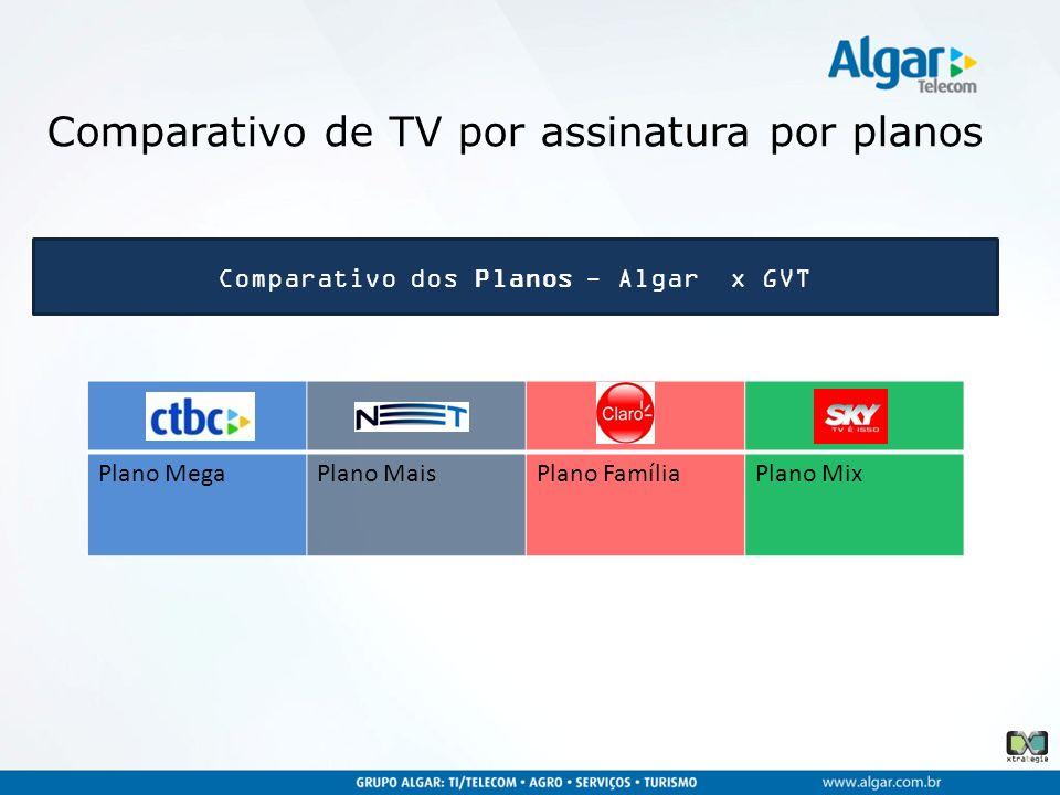 Comparativo dos Planos - Algar x GVT