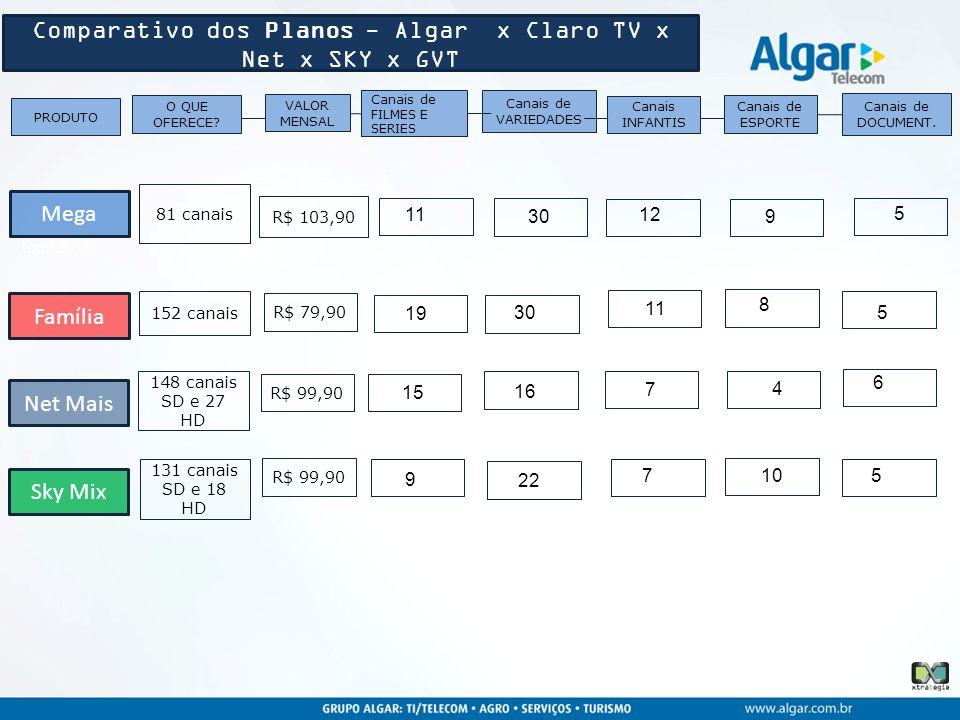 Comparativo dos Planos - Algar x Claro TV x Net x SKY x GVT