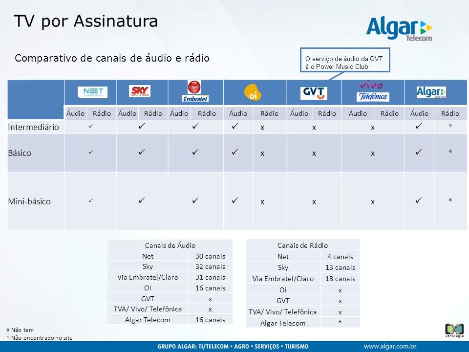 TV por Assinatura Comparativo de canais de áudio e rádio Intermediário