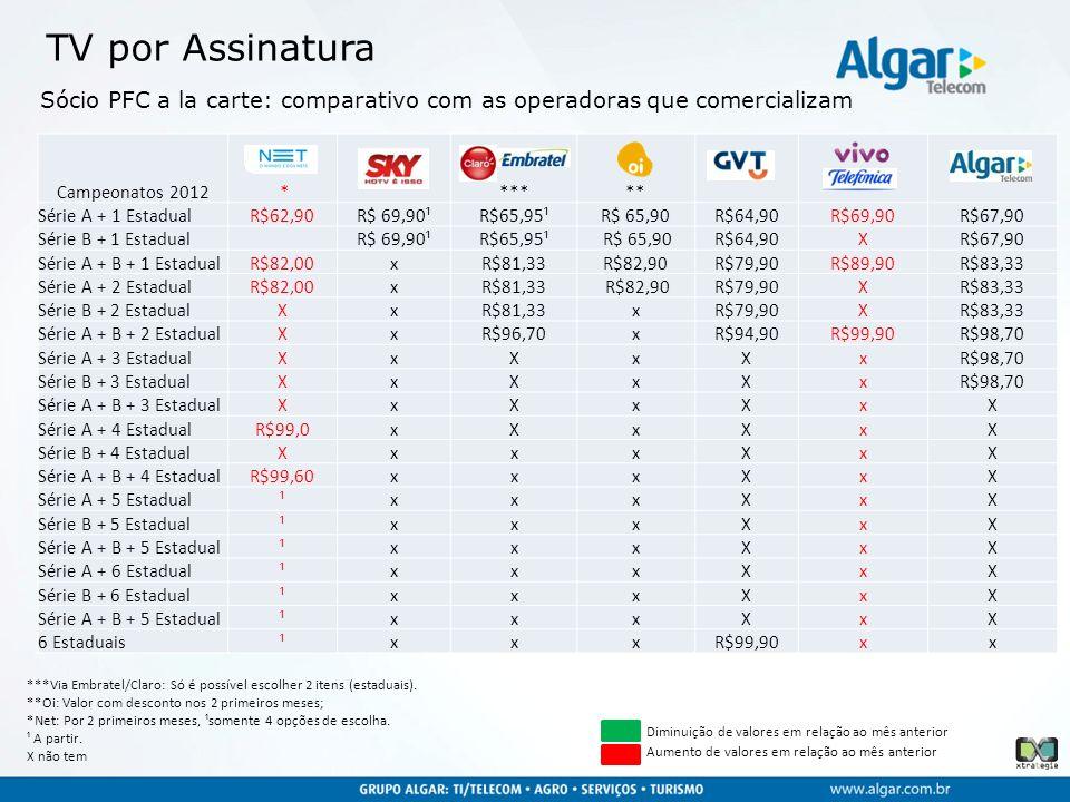 TV por Assinatura Sócio PFC a la carte: comparativo com as operadoras que comercializam. Campeonatos 2012.