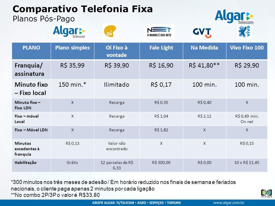 Comparativo Telefonia Fixa Planos Pós-Pago
