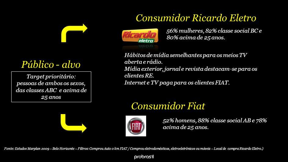 Consumidor Ricardo Eletro