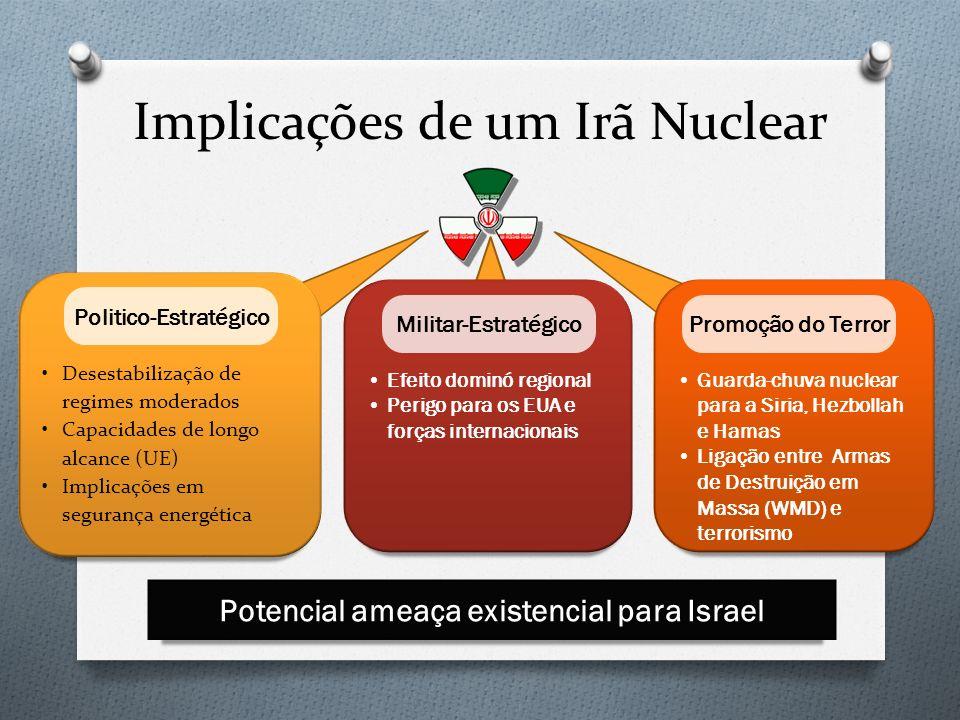 Implicações de um Irã Nuclear