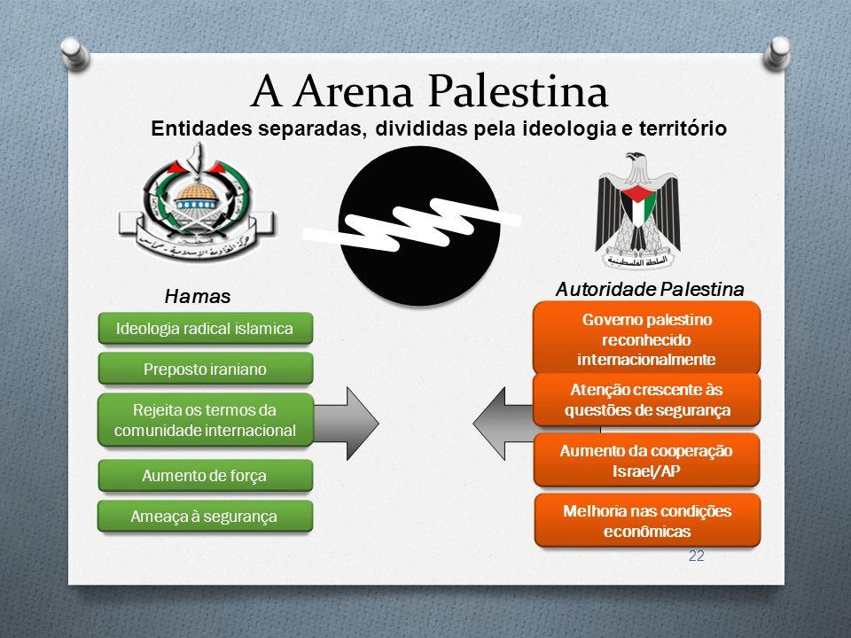 A Arena Palestina Entidades separadas, divididas pela ideologia e território. Hamas. Autoridade Palestina.