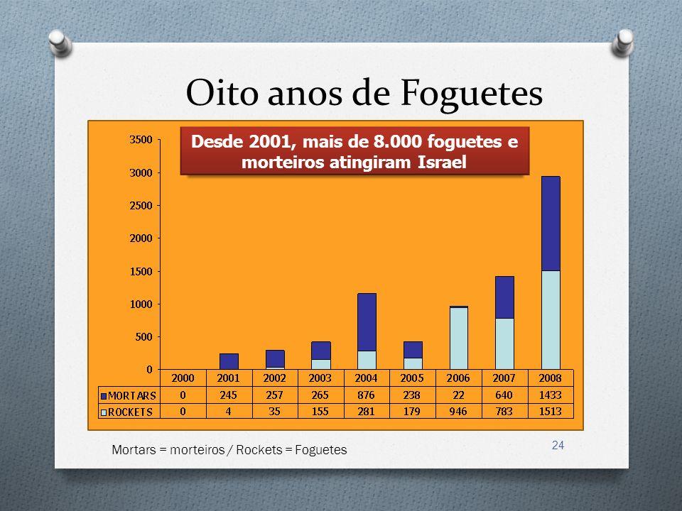 Desde 2001, mais de 8.000 foguetes e morteiros atingiram Israel