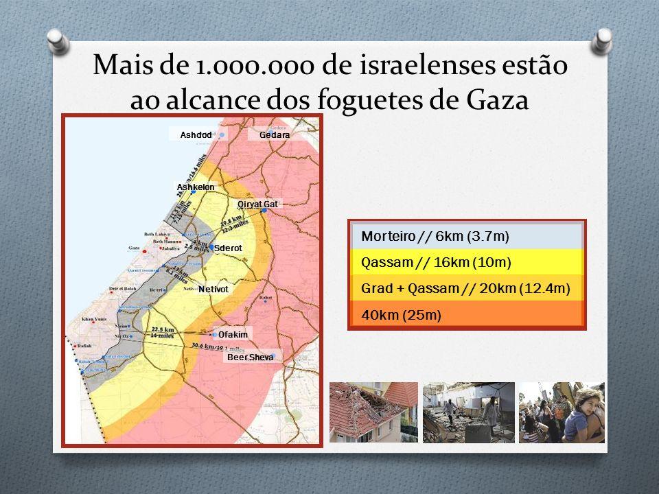 Mais de 1.000.000 de israelenses estão ao alcance dos foguetes de Gaza