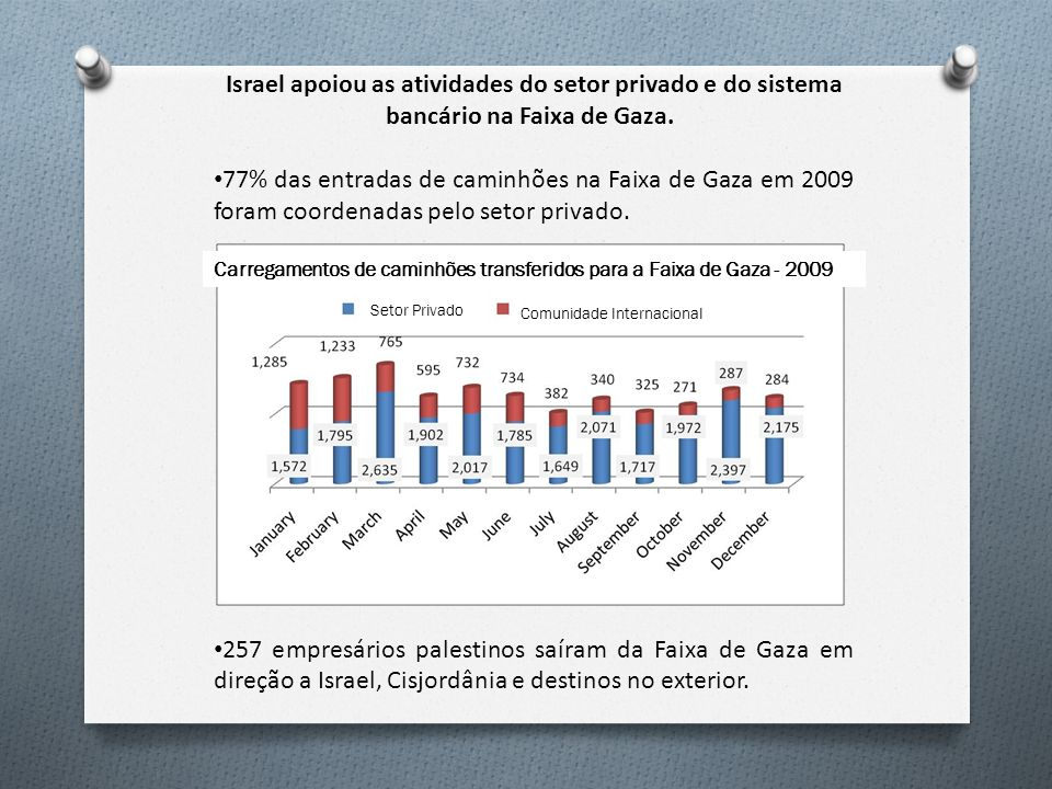 Israel apoiou as atividades do setor privado e do sistema bancário na Faixa de Gaza.