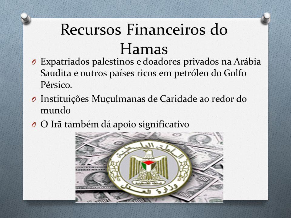 Recursos Financeiros do Hamas