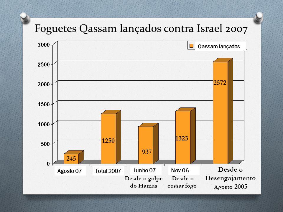 Foguetes Qassam lançados contra Israel 2007
