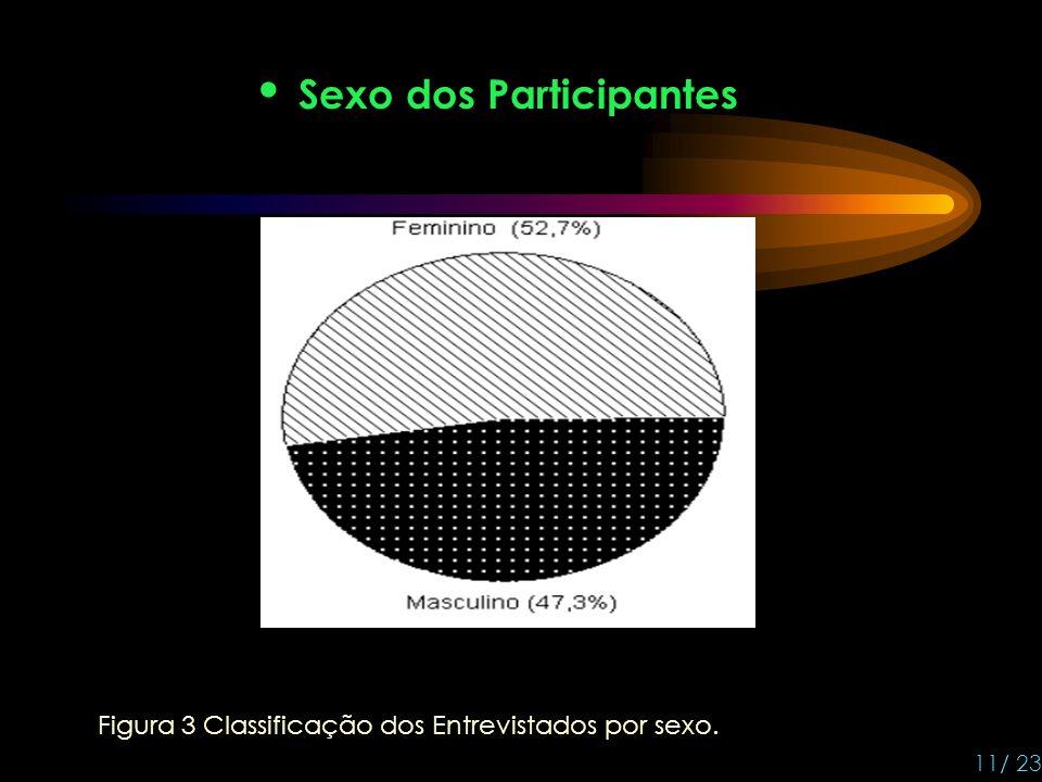Sexo dos Participantes