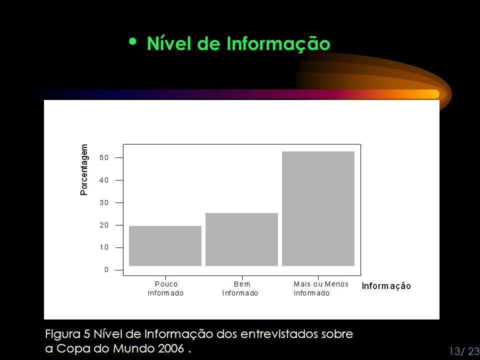 Nível de Informação Figura 5 Nível de Informação dos entrevistados sobre.