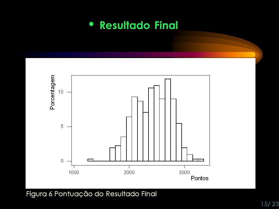Resultado Final Figura 6 Pontuação do Resultado Final 15/ 23