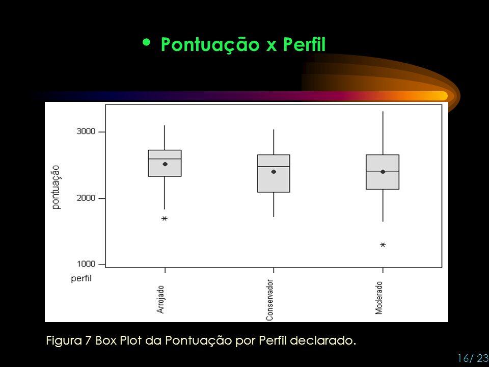 Pontuação x Perfil Figura 7 Box Plot da Pontuação por Perfil declarado. 16/ 23