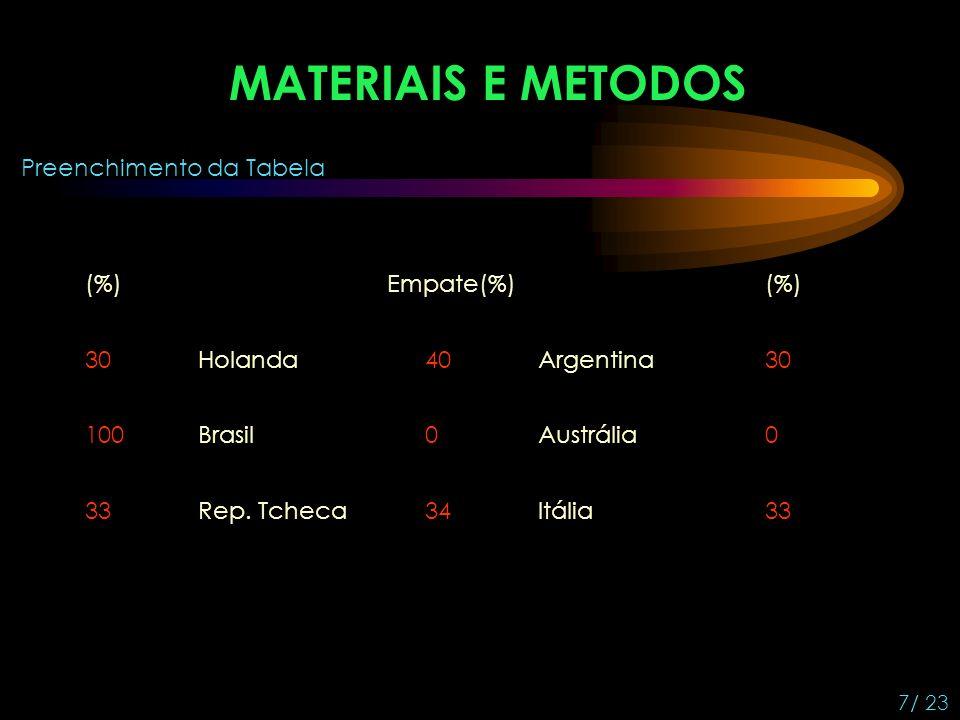 MATERIAIS E METODOS Preenchimento da Tabela (%) Empate(%) (%) 30