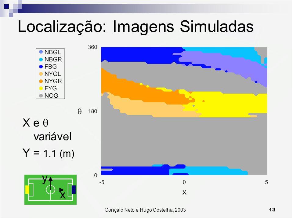 Localização: Imagens Simuladas