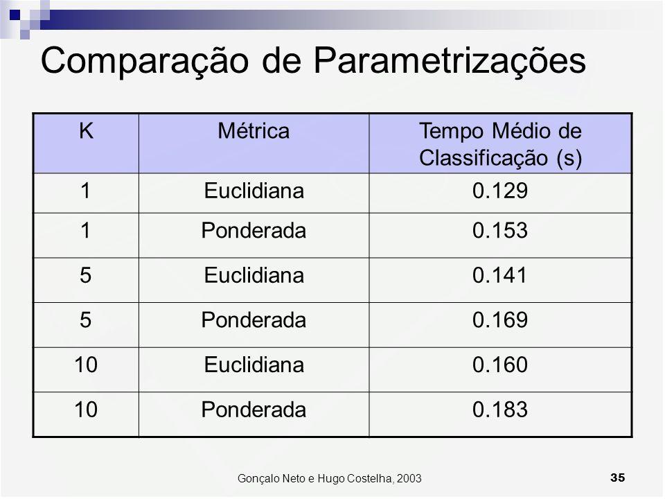 Comparação de Parametrizações