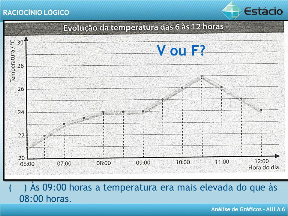 V ou F A tempe ( ) Às 09:00 horas a temperatura era mais elevada do que às 08:00 horas.