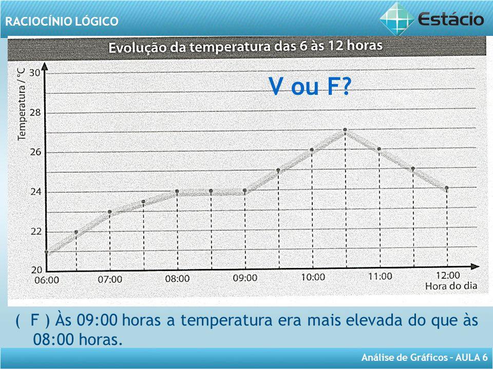 V ou F A tempe ( F ) Às 09:00 horas a temperatura era mais elevada do que às 08:00 horas.