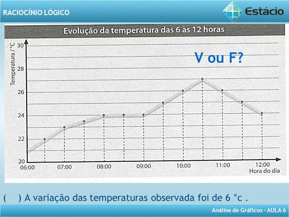 V ou F ( ) A variação das temperaturas observada foi de 6 °c .