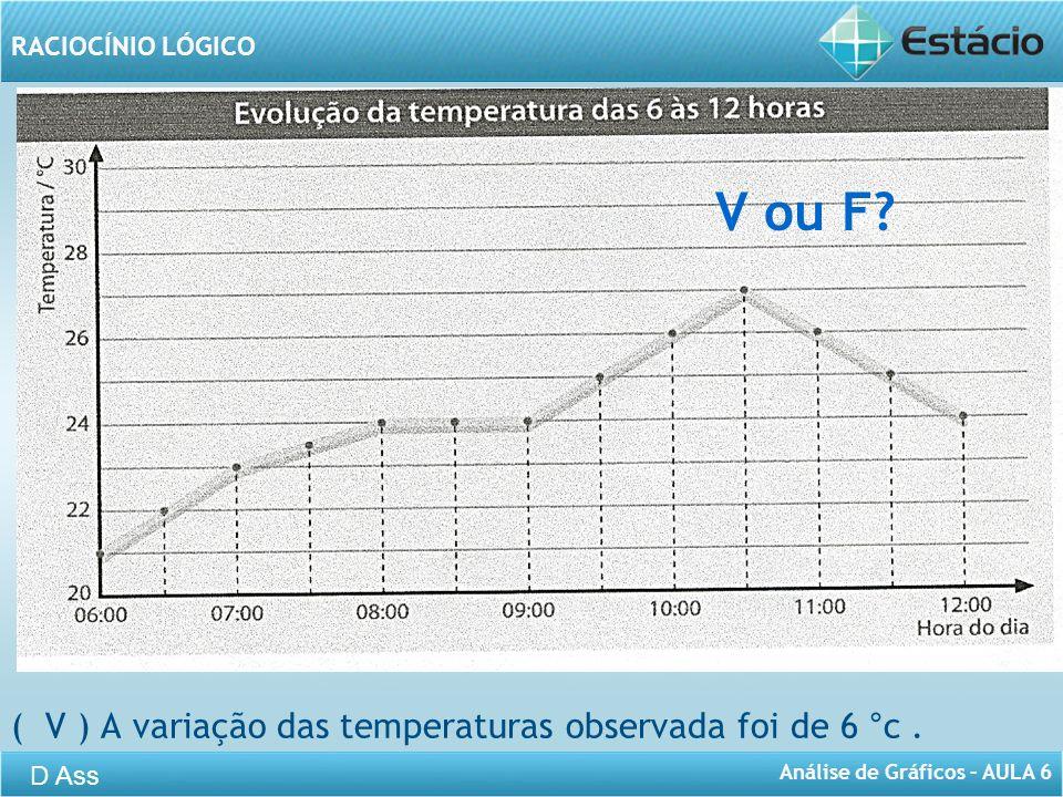 V ou F ( V ) A variação das temperaturas observada foi de 6 °c .