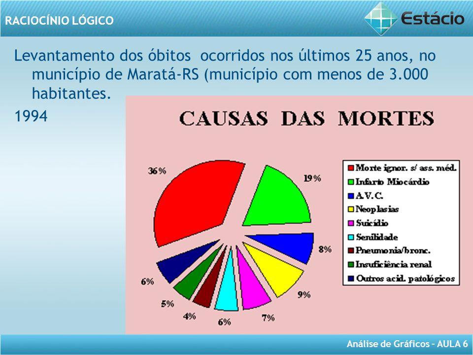 Levantamento dos óbitos ocorridos nos últimos 25 anos, no município de Maratá-RS (município com menos de 3.000 habitantes.