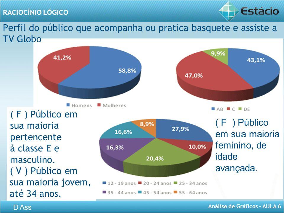 ( F ) Público em sua maioria pertencente