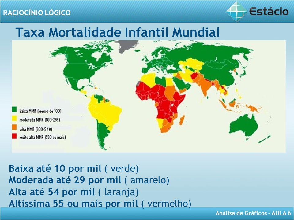 Taxa Mortalidade Infantil Mundial