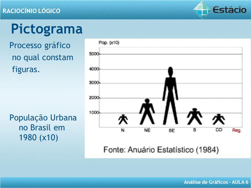 Pictograma Processo gráfico no qual constam figuras.
