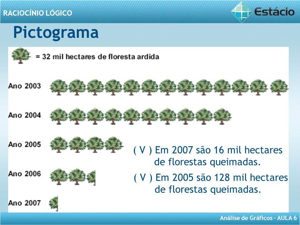 Pictograma ( V ) Em 2007 são 16 mil hectares de florestas queimadas.