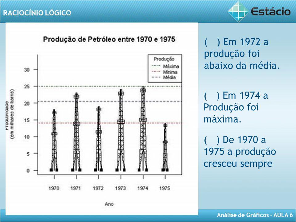 produção foi abaixo da média.