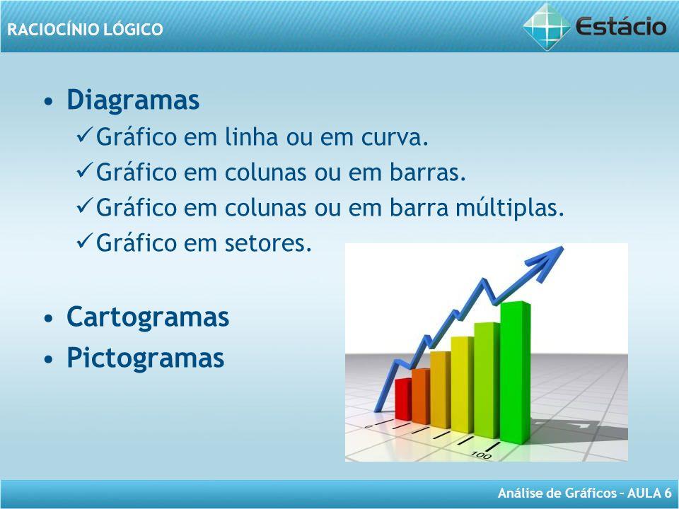 Diagramas Cartogramas Pictogramas Gráfico em linha ou em curva.