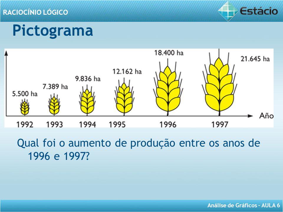 Pictograma Qual foi o aumento de produção entre os anos de 1996 e 1997