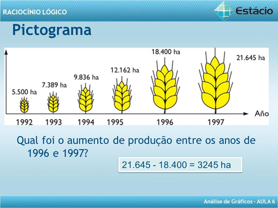 Pictograma Qual foi o aumento de produção entre os anos de 1996 e 1997 21.645 - 18.400 = 3245 ha