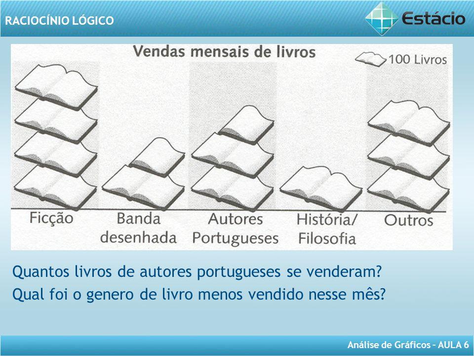 Quantos livros de autores portugueses se venderam