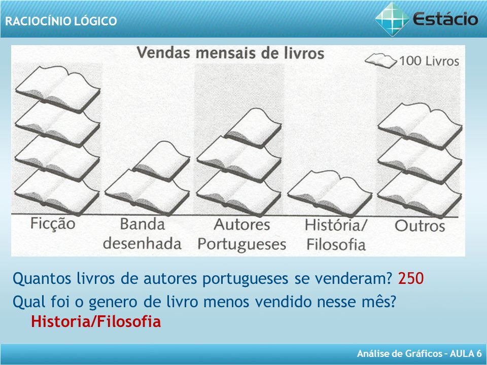 Quantos livros de autores portugueses se venderam 250