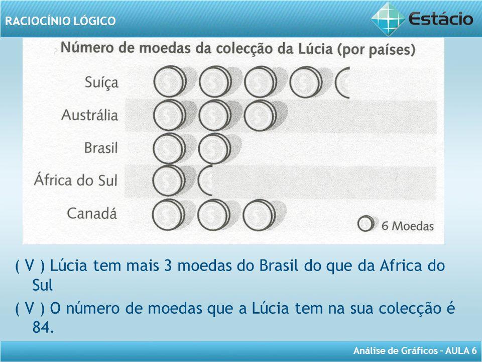 ( V ) Lúcia tem mais 3 moedas do Brasil do que da Africa do Sul