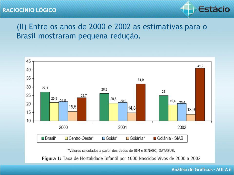 (II) Entre os anos de 2000 e 2002 as estimativas para o Brasil mostraram pequena redução.
