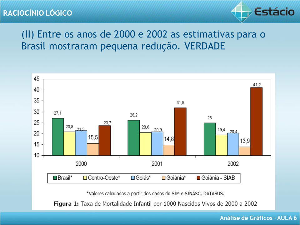 (II) Entre os anos de 2000 e 2002 as estimativas para o Brasil mostraram pequena redução. VERDADE