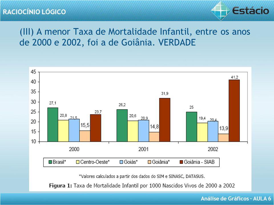 (III) A menor Taxa de Mortalidade Infantil, entre os anos de 2000 e 2002, foi a de Goiânia. VERDADE